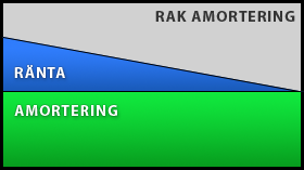 Illustration av Rak amortering